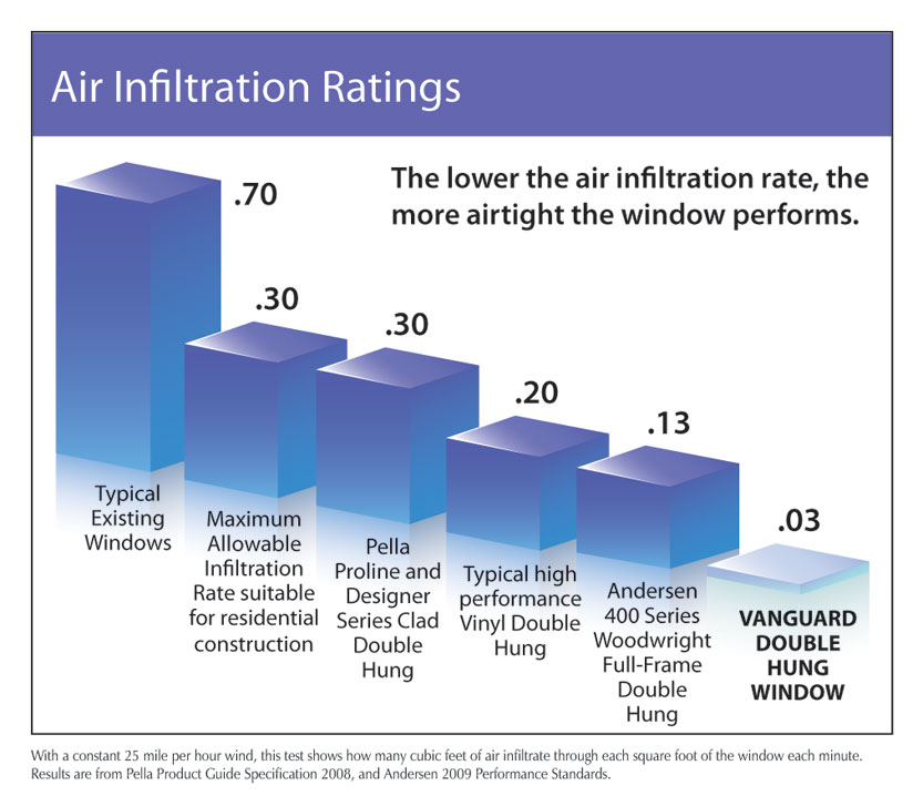 Vanguard ratings vanguard windows for Window ratings