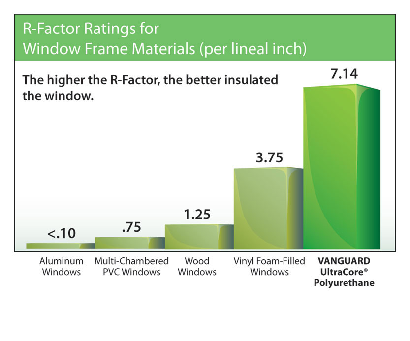 Vanguard ratings vanguard windows for R rating for windows
